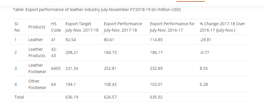 Footwear Export Report 2018-2019
