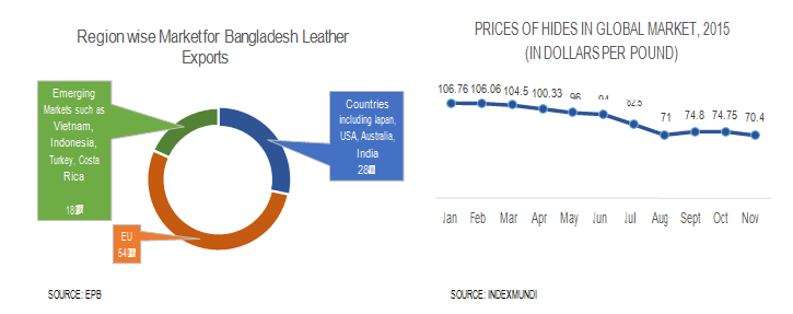Region Wise Market for Bangladesh leather Exports