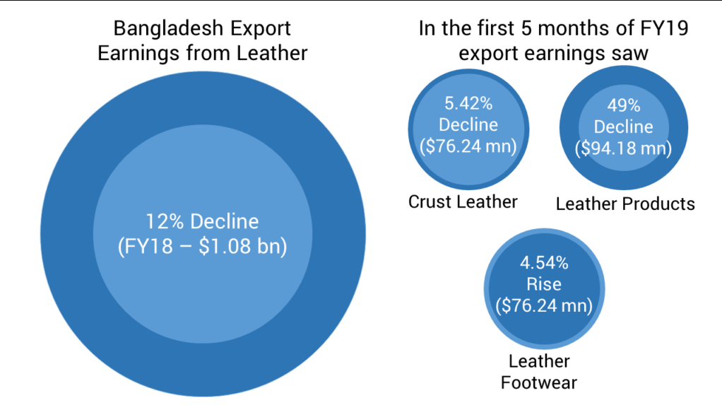 Bangladesh-Leather-Export-Earnings-from-Leather-2019