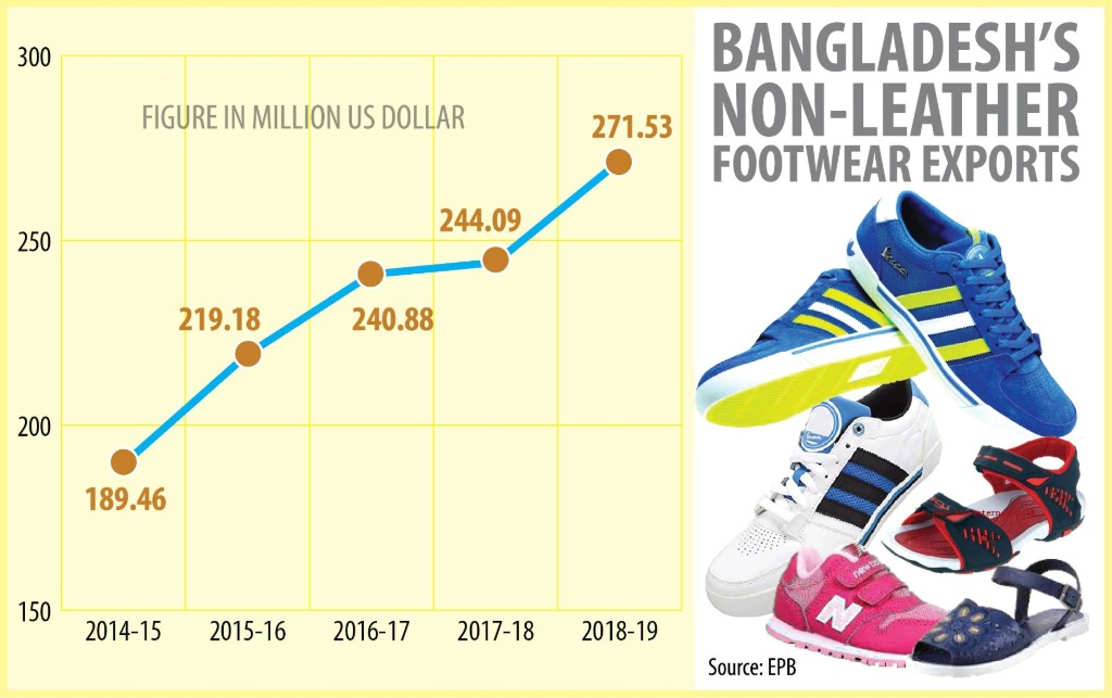 Non-Leather Footwear Export Graph of Bangladesh